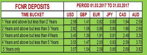 Kvb forex rates