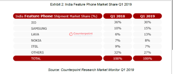 Live Chennai: Lava more than doubles its market share to 13