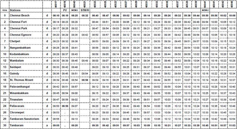 Chennai EMU Railway Timing, Tambaram - Chennai Beach, EMU ... Weather